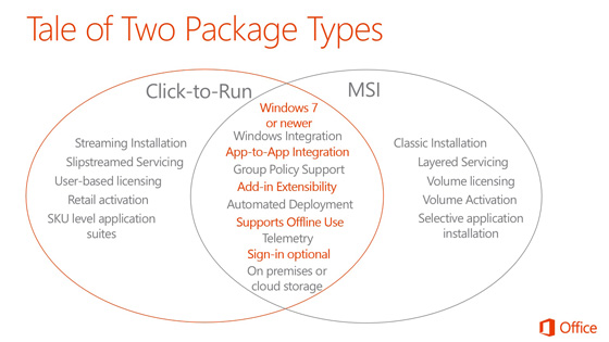 Office 365 coexistence with Project / Visio for Click2Run vs